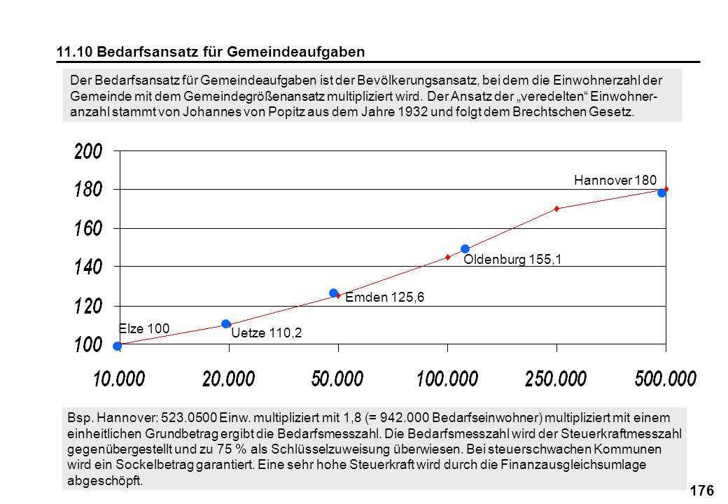176 11.10 Bedarfsansatz für Gemeindeaufgaben Der Bedarfsansatz für Gemeindeaufgaben ist der Bevölkerungsansatz, bei dem die Einwohnerzahl der Gemeinde