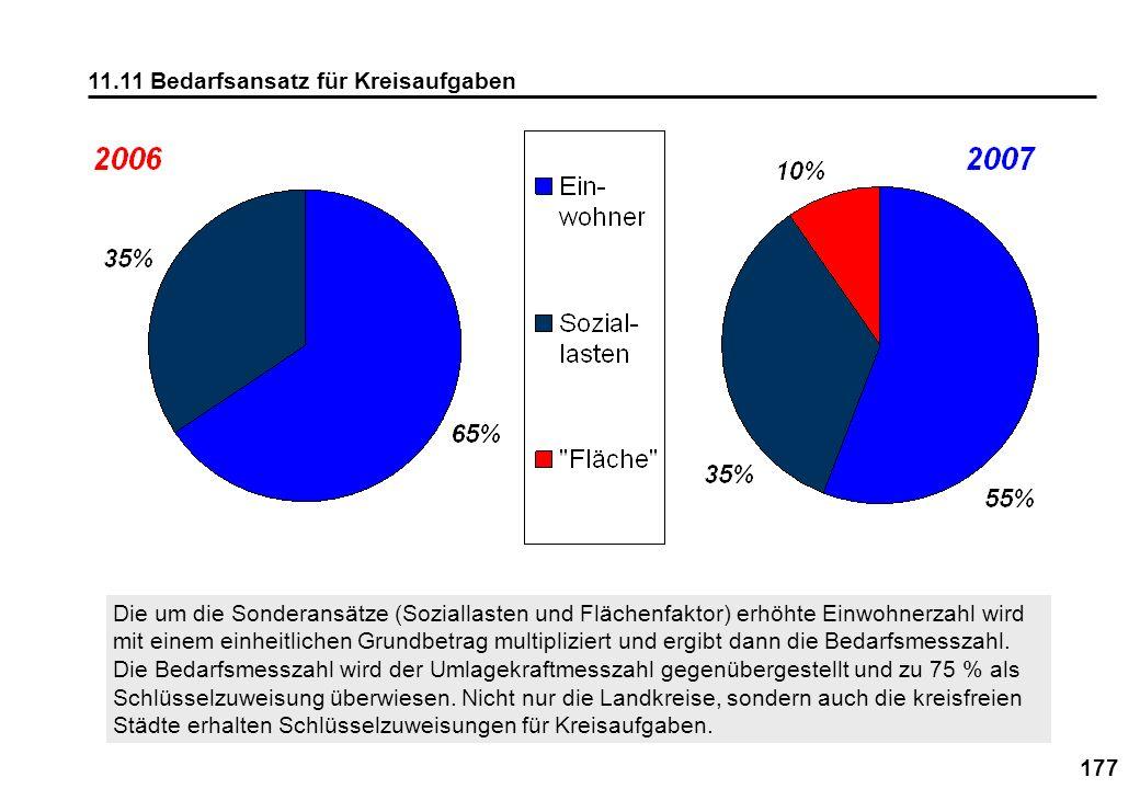 177 11.11 Bedarfsansatz für Kreisaufgaben Die um die Sonderansätze (Soziallasten und Flächenfaktor) erhöhte Einwohnerzahl wird mit einem einheitlichen