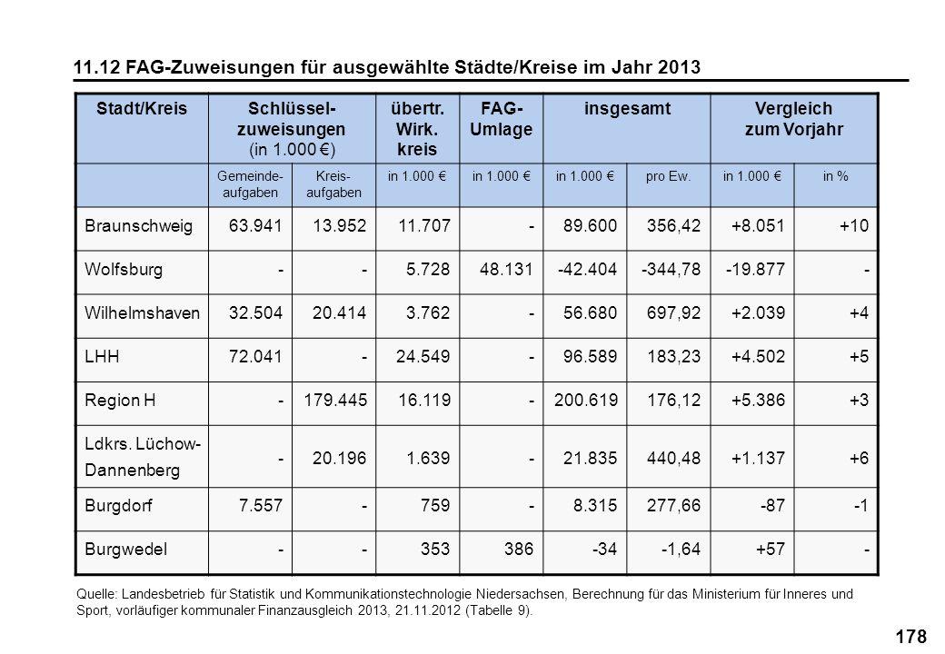 178 11.12 FAG-Zuweisungen für ausgewählte Städte/Kreise im Jahr 2013 Stadt/KreisSchlüssel- zuweisungen (in 1.000 ) übertr. Wirk. kreis FAG- Umlage ins
