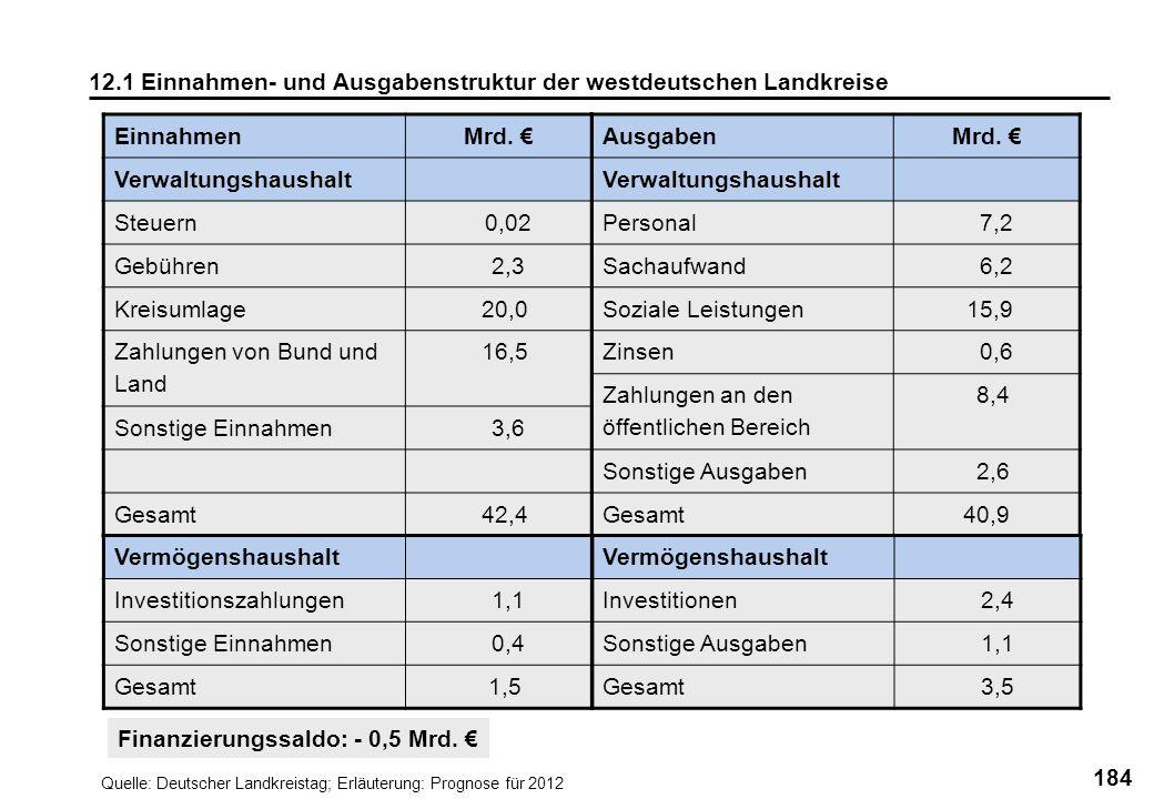 184 12.1 Einnahmen- und Ausgabenstruktur der westdeutschen Landkreise AusgabenMrd. Verwaltungshaushalt Personal 7,2 Sachaufwand 6,2 Soziale Leistungen