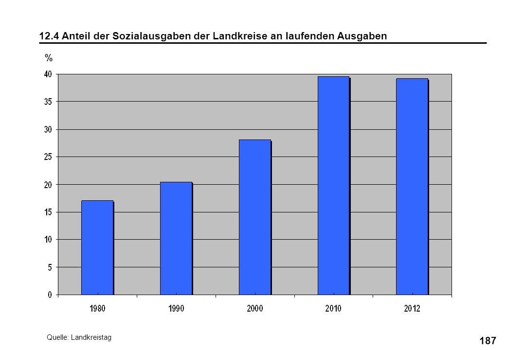 187 12.4 Anteil der Sozialausgaben der Landkreise an laufenden Ausgaben % Quelle: Landkreistag