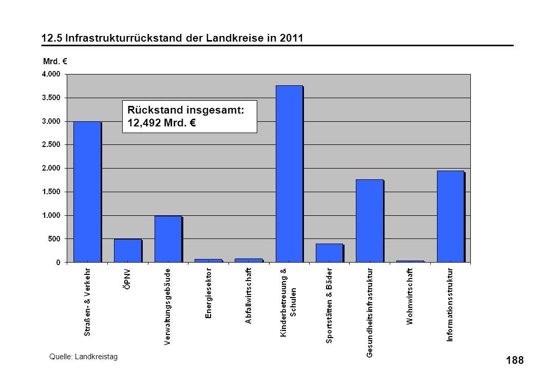 188 12.5 Infrastrukturrückstand der Landkreise in 2011 Mrd. Quelle: Landkreistag Rückstand insgesamt: 12,492 Mrd.