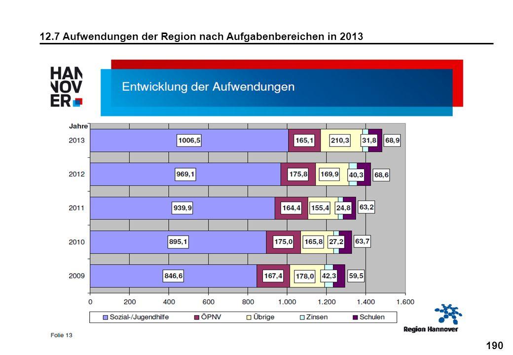 190 12.7 Aufwendungen der Region nach Aufgabenbereichen in 2013