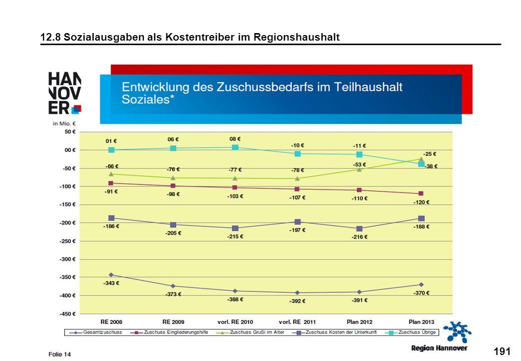191 12.8 Sozialausgaben als Kostentreiber im Regionshaushalt