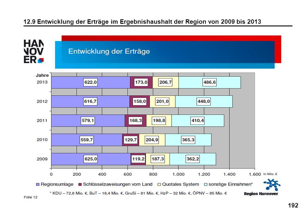 192 12.9 Entwicklung der Erträge im Ergebnishaushalt der Region von 2009 bis 2013