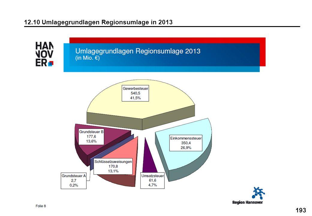 193 12.10 Umlagegrundlagen Regionsumlage in 2013
