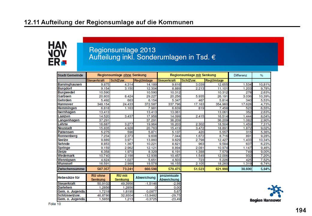 194 12.11 Aufteilung der Regionsumlage auf die Kommunen