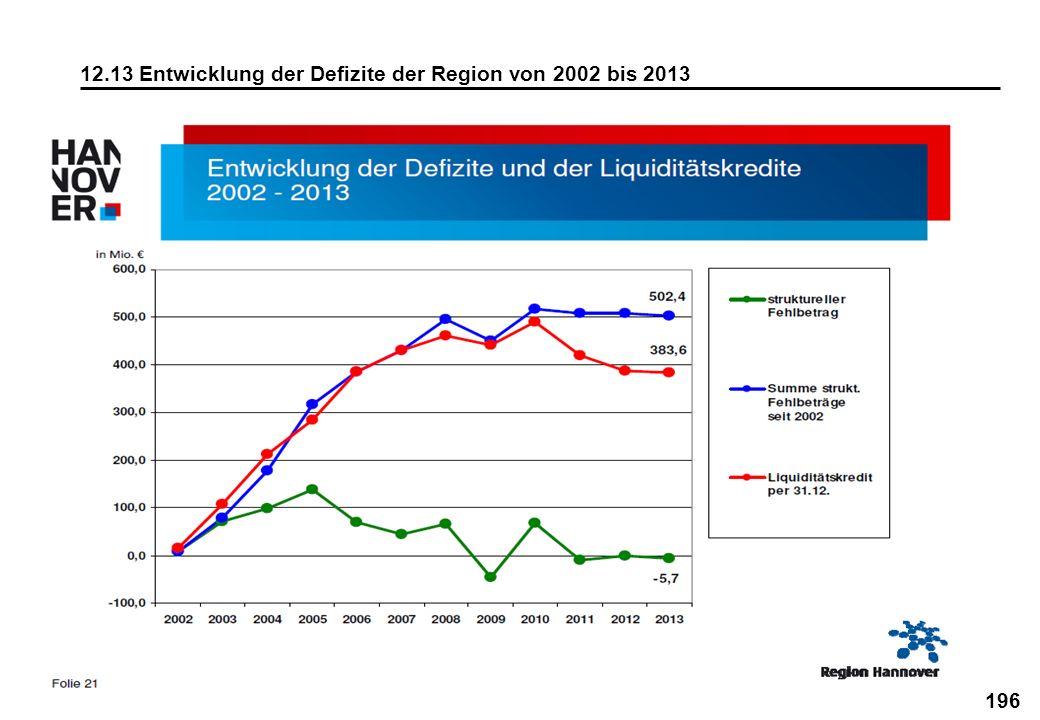 196 12.13 Entwicklung der Defizite der Region von 2002 bis 2013