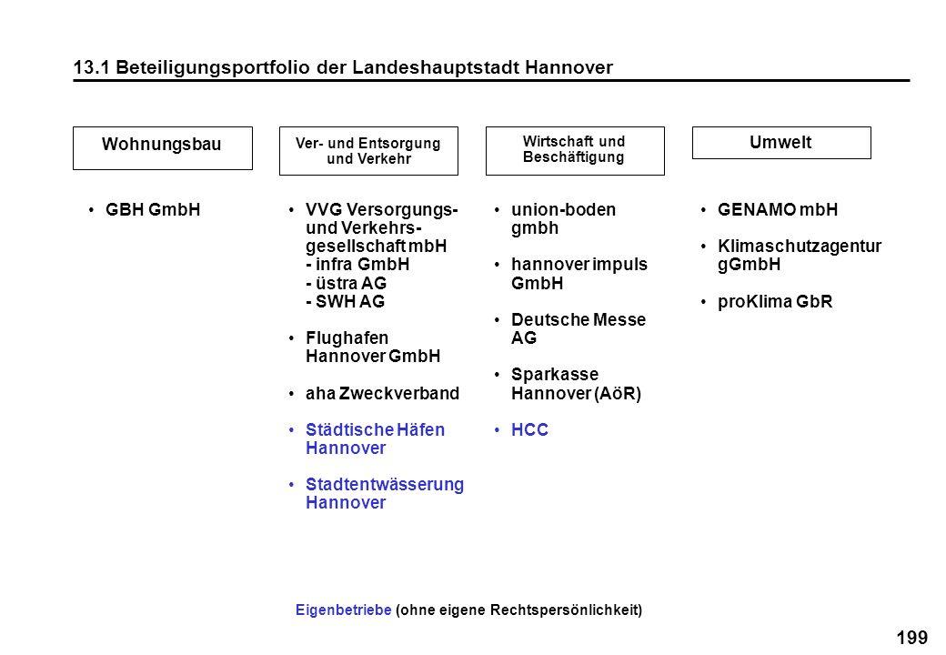 199 13.1 Beteiligungsportfolio der Landeshauptstadt Hannover Eigenbetriebe (ohne eigene Rechtspersönlichkeit) Wohnungsbau Ver- und Entsorgung und Verk