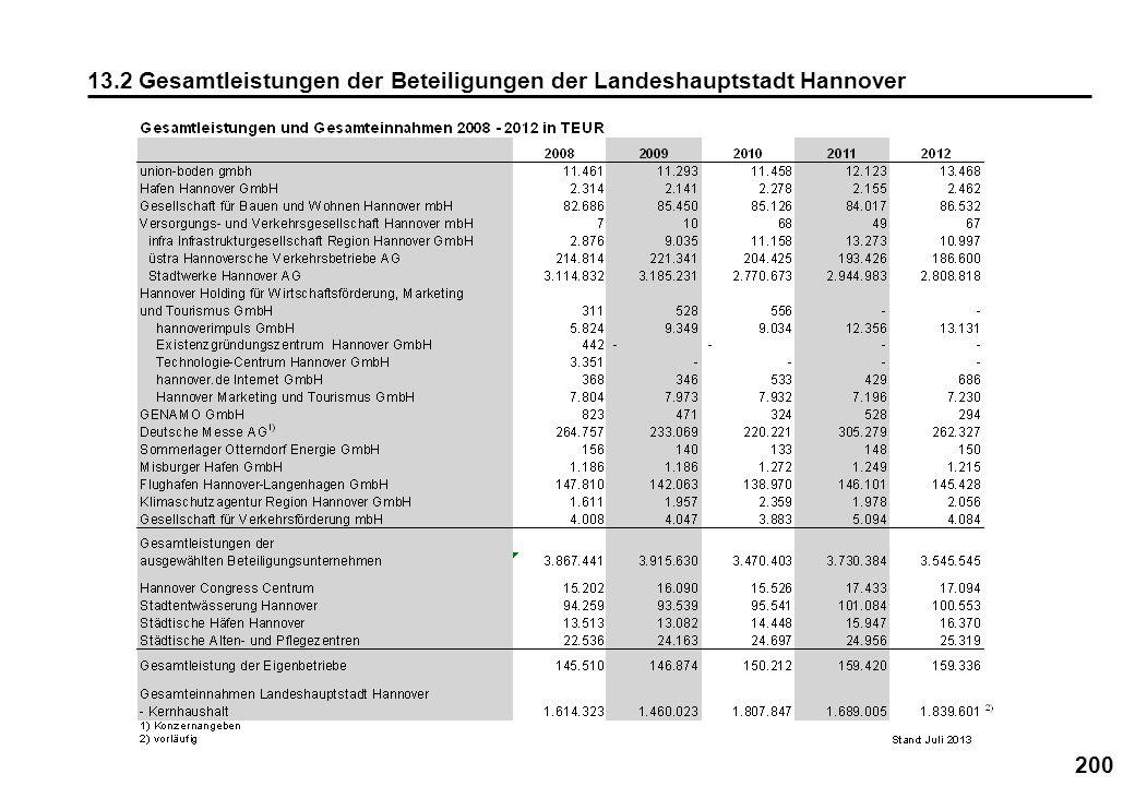 200 13.2 Gesamtleistungen der Beteiligungen der Landeshauptstadt Hannover