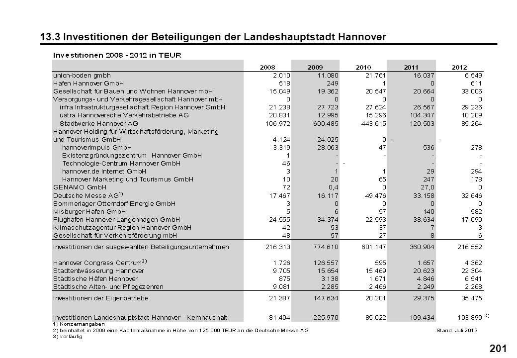 201 13.3 Investitionen der Beteiligungen der Landeshauptstadt Hannover