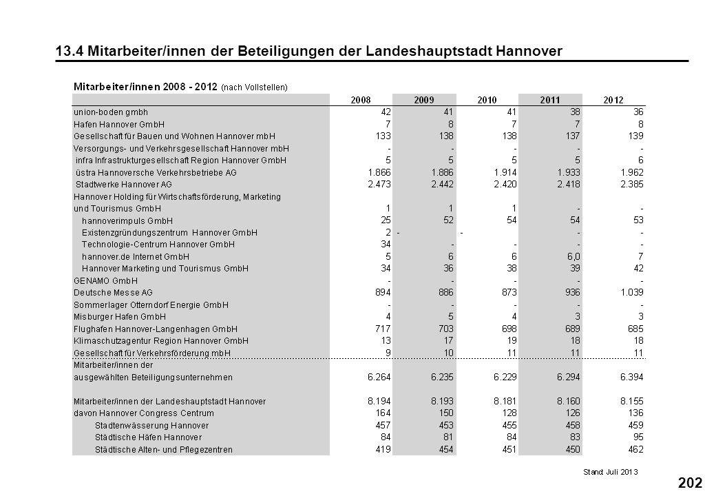 202 13.4 Mitarbeiter/innen der Beteiligungen der Landeshauptstadt Hannover