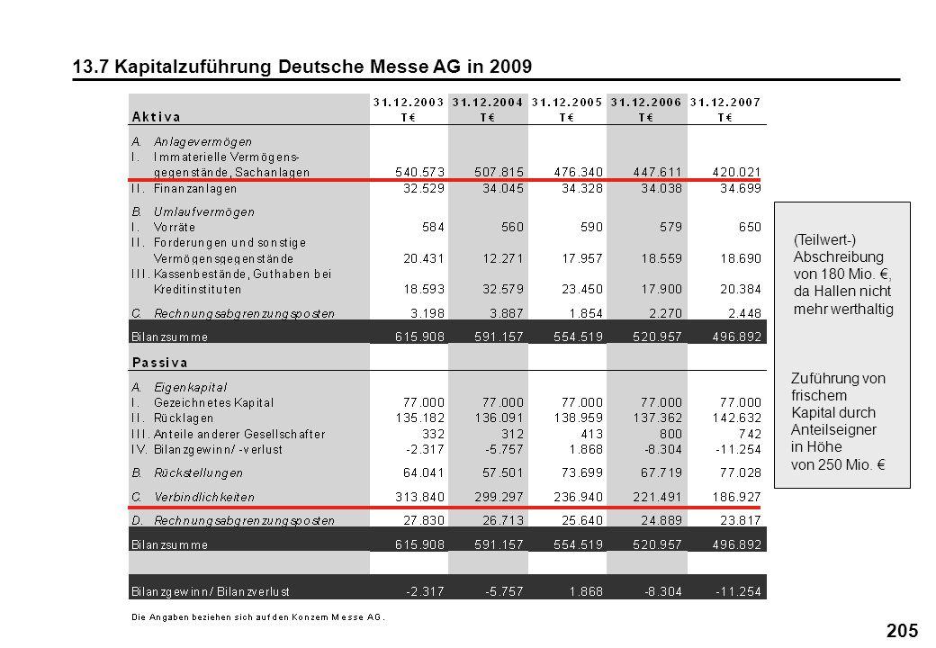 205 13.7 Kapitalzuführung Deutsche Messe AG in 2009 (Teilwert-) Abschreibung von 180 Mio., da Hallen nicht mehr werthaltig Zuführung von frischem Kapi