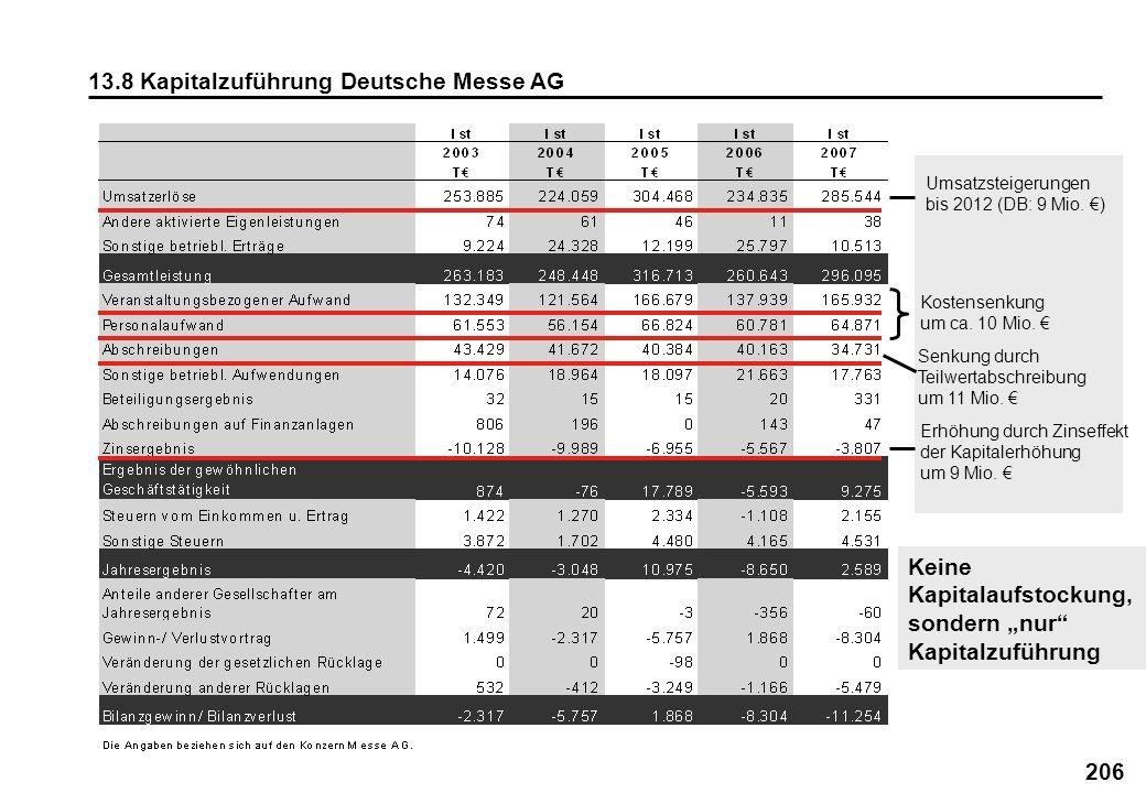 206 13.8 Kapitalzuführung Deutsche Messe AG Umsatzsteigerungen bis 2012 (DB: 9 Mio. ) Kostensenkung um ca. 10 Mio. Senkung durch Teilwertabschreibung