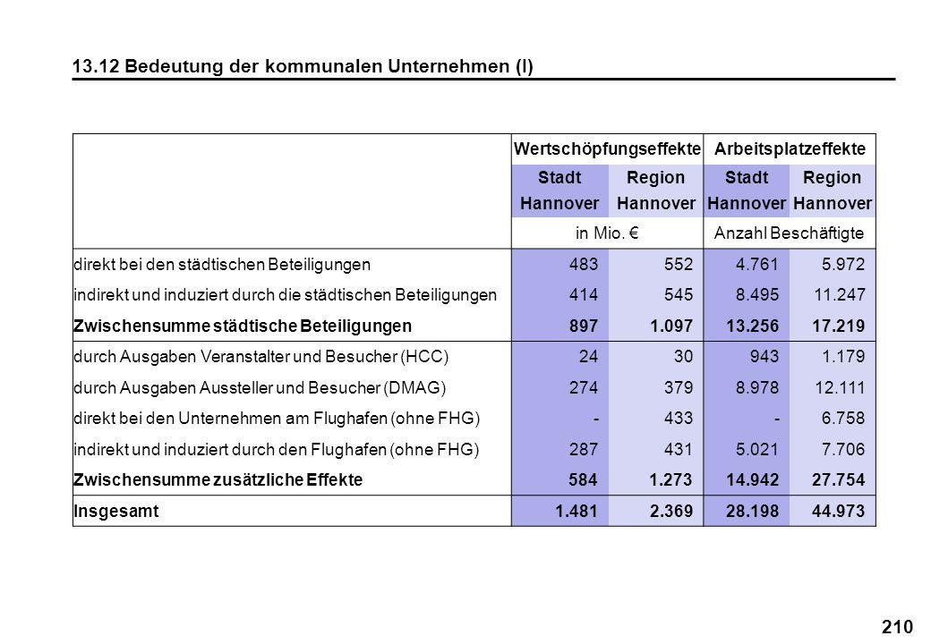 210 13.12 Bedeutung der kommunalen Unternehmen (I) WertschöpfungseffekteArbeitsplatzeffekte Stadt Hannover Region Hannover Stadt Hannover Region Hanno