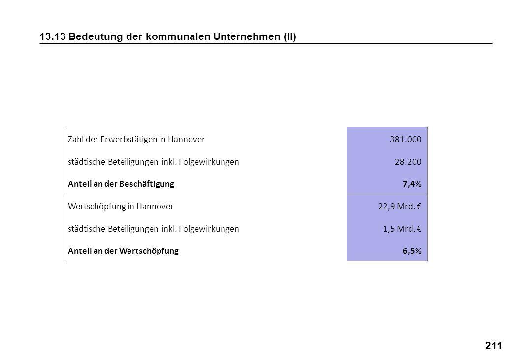 211 13.13 Bedeutung der kommunalen Unternehmen (II) Zahl der Erwerbstätigen in Hannover381.000 städtische Beteiligungen inkl. Folgewirkungen28.200 Ant