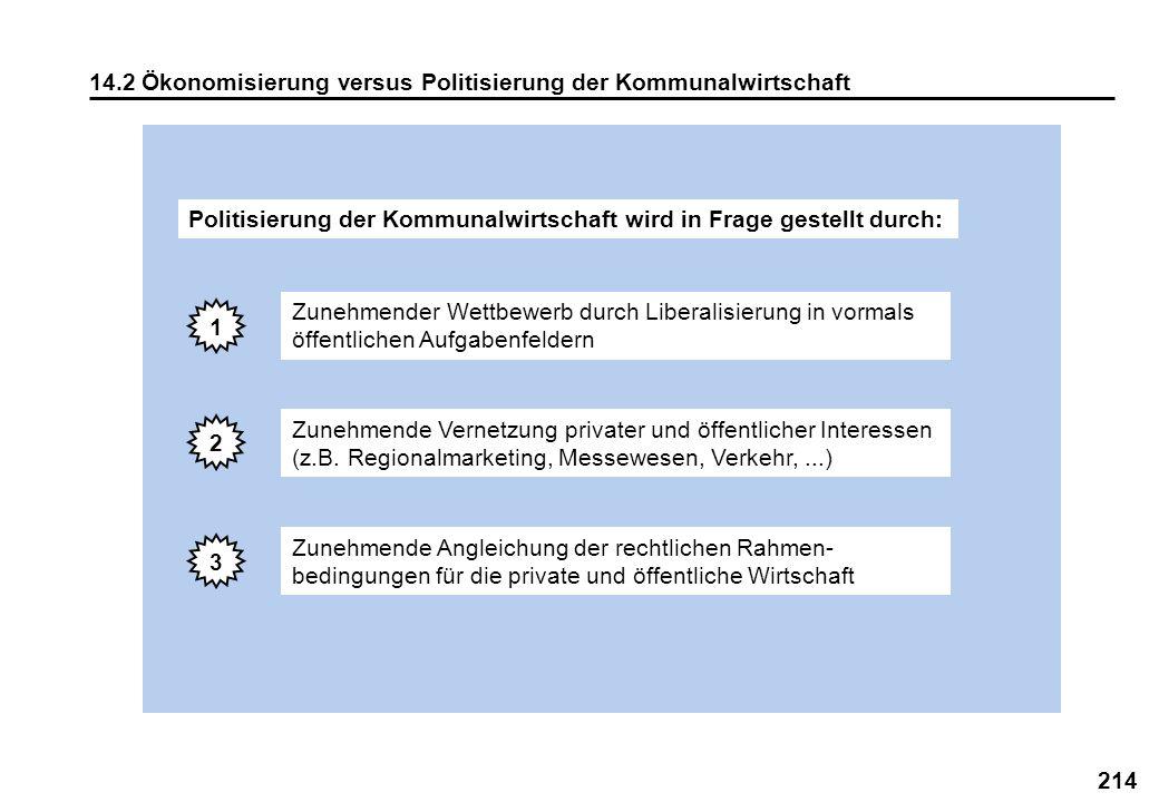 214 14.2 Ökonomisierung versus Politisierung der Kommunalwirtschaft Zunehmender Wettbewerb durch Liberalisierung in vormals öffentlichen Aufgabenfelde