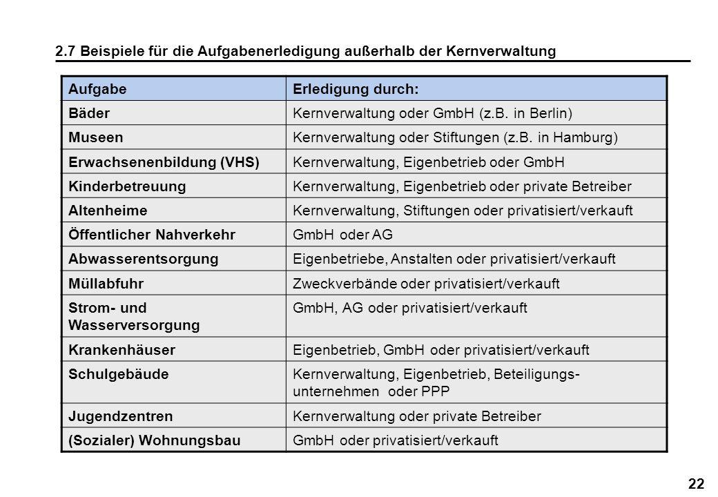 22 2.7 Beispiele für die Aufgabenerledigung außerhalb der Kernverwaltung AufgabeErledigung durch: BäderKernverwaltung oder GmbH (z.B. in Berlin) Musee