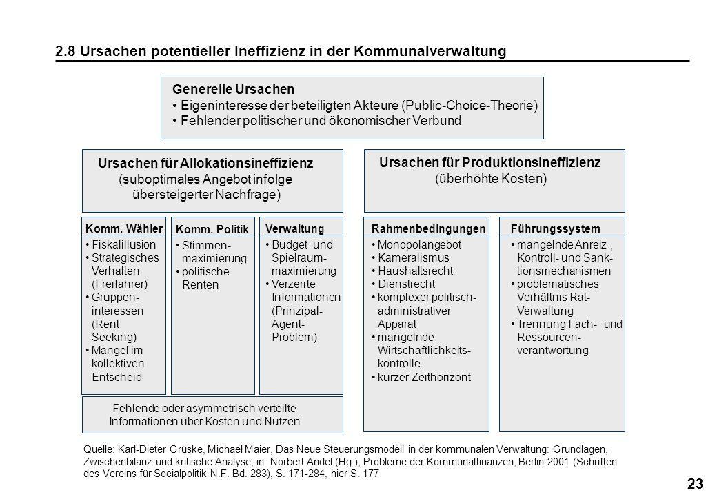 23 2.8 Ursachen potentieller Ineffizienz in der Kommunalverwaltung Generelle Ursachen Eigeninteresse der beteiligten Akteure (Public-Choice-Theorie) F