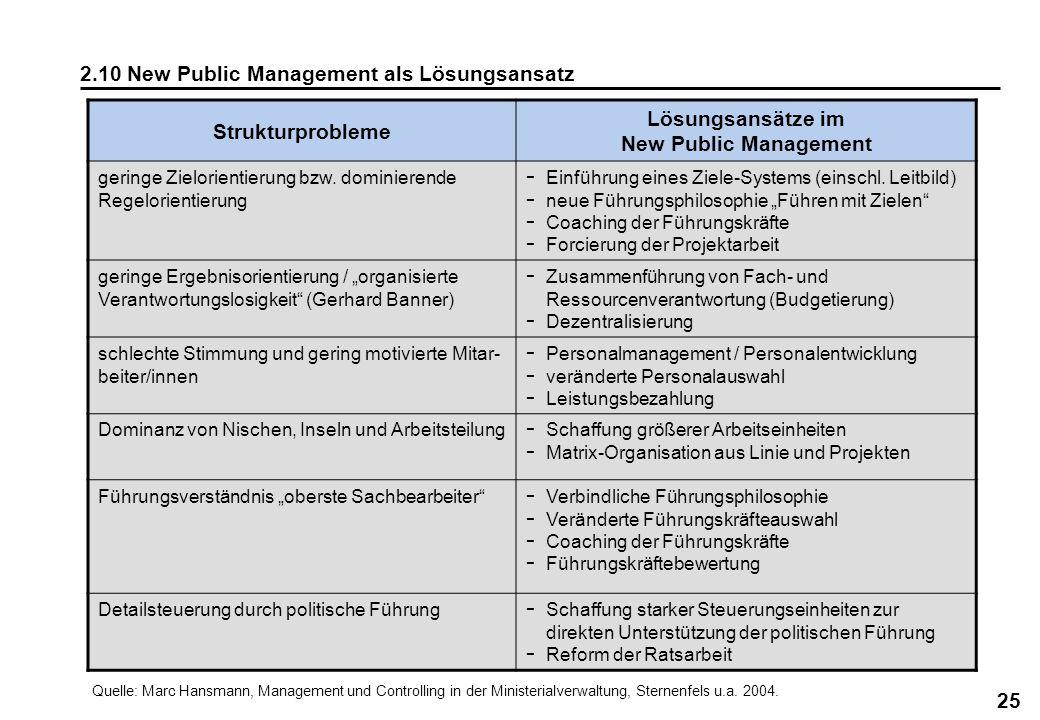 25 2.10 New Public Management als Lösungsansatz Strukturprobleme Lösungsansätze im New Public Management geringe Zielorientierung bzw. dominierende Re