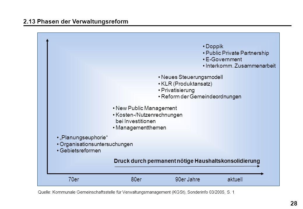 28 2.13 Phasen der Verwaltungsreform Planungseuphorie Organisationsuntersuchungen Gebietsreformen New Public Management Kosten-/Nutzenrechnungen bei I