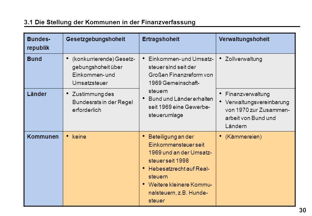 30 3.1 Die Stellung der Kommunen in der Finanzverfassung Bundes- republik GesetzgebungshoheitErtragshoheitVerwaltungshoheit Bund (konkurrierende) Gese