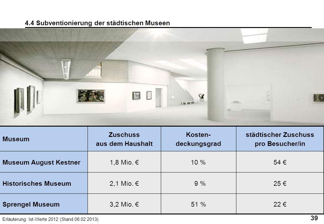 39 4.4 Subventionierung der städtischen Museen Museum Zuschuss aus dem Haushalt Kosten- deckungsgrad städtischer Zuschuss pro Besucher/in Museum Augus