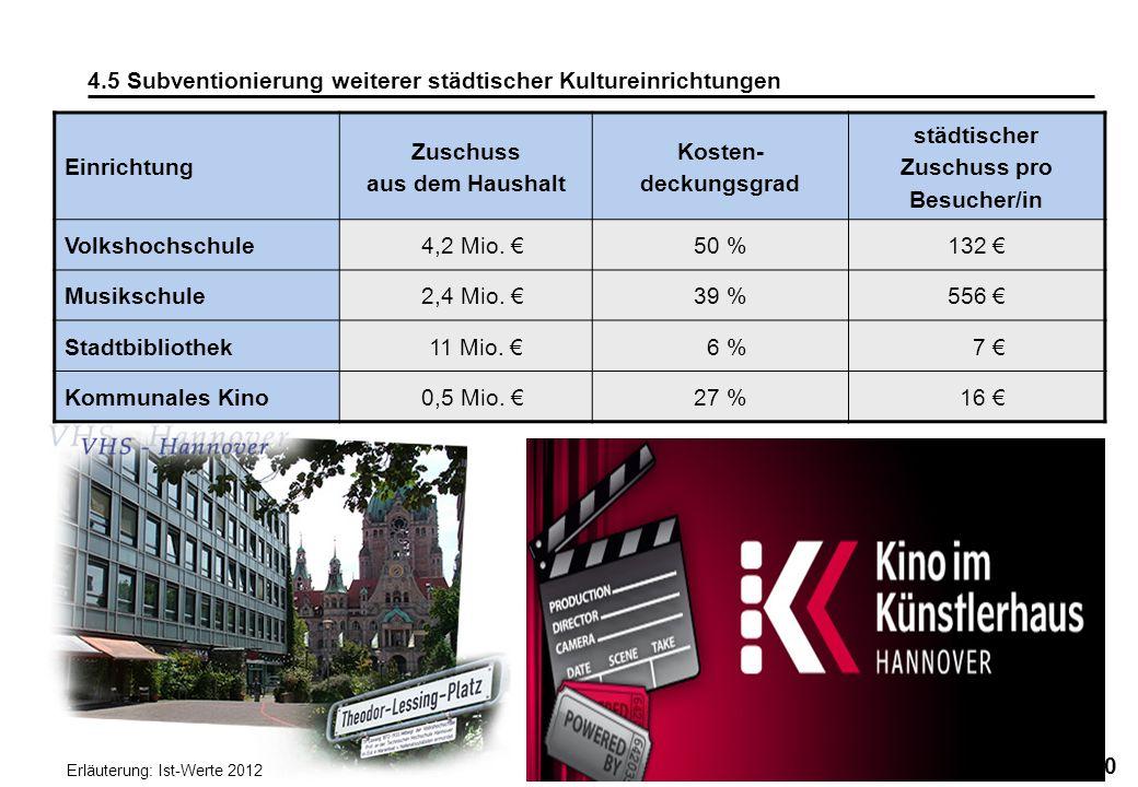 40 4.5 Subventionierung weiterer städtischer Kultureinrichtungen Einrichtung Zuschuss aus dem Haushalt Kosten- deckungsgrad städtischer Zuschuss pro B