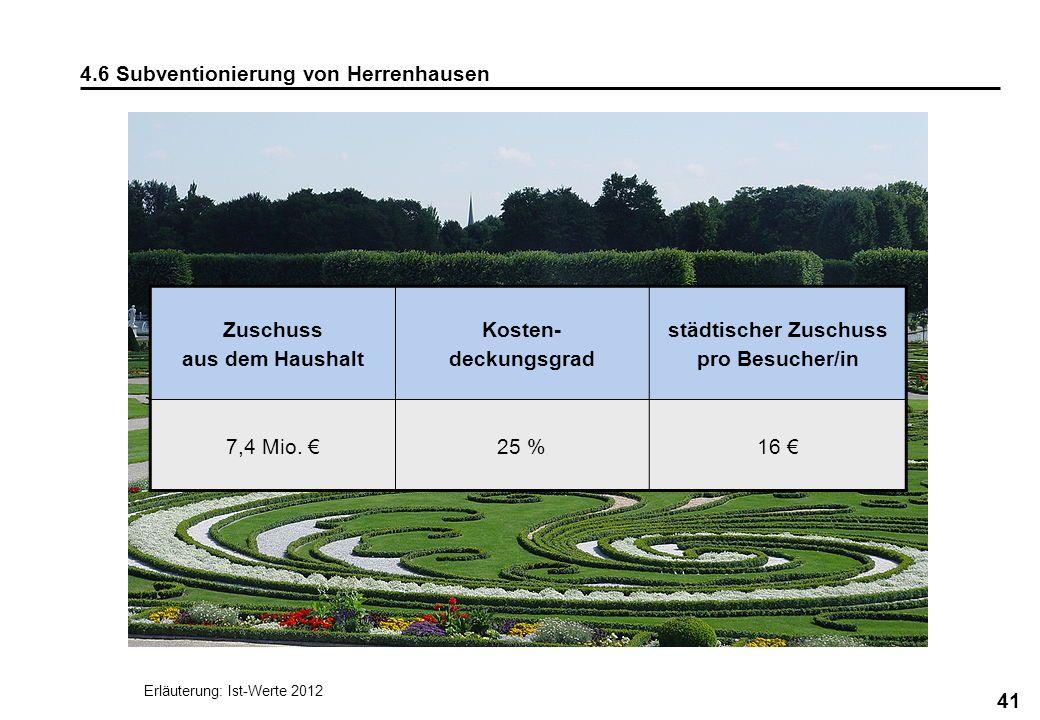 41 4.6 Subventionierung von Herrenhausen Zuschuss aus dem Haushalt Kosten- deckungsgrad städtischer Zuschuss pro Besucher/in 7,4 Mio. 25 %16 Erläuteru