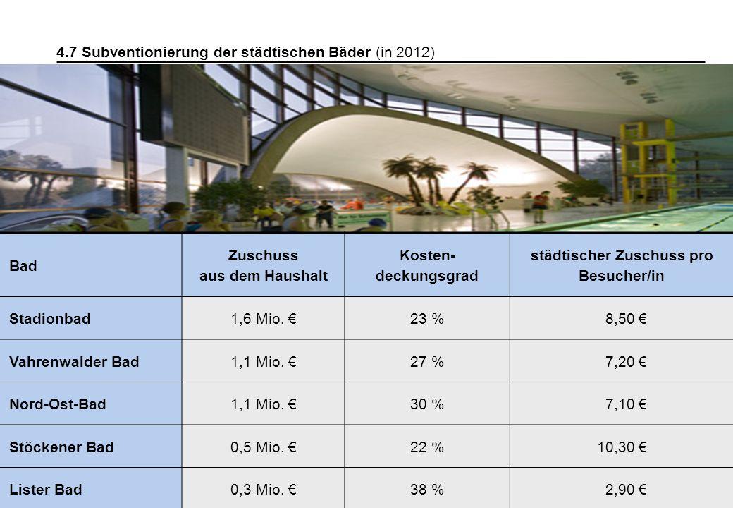 42 4.7 Subventionierung der städtischen Bäder (in 2012) Bad Zuschuss aus dem Haushalt Kosten- deckungsgrad städtischer Zuschuss pro Besucher/in Stadio