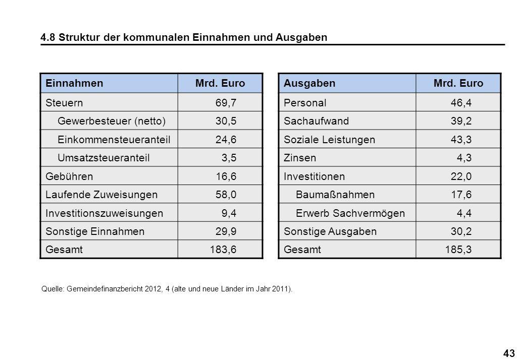 43 4.8 Struktur der kommunalen Einnahmen und Ausgaben AusgabenMrd. Euro Personal 46,4 Sachaufwand 39,2 Soziale Leistungen 43,3 Zinsen 4,3 Investitione