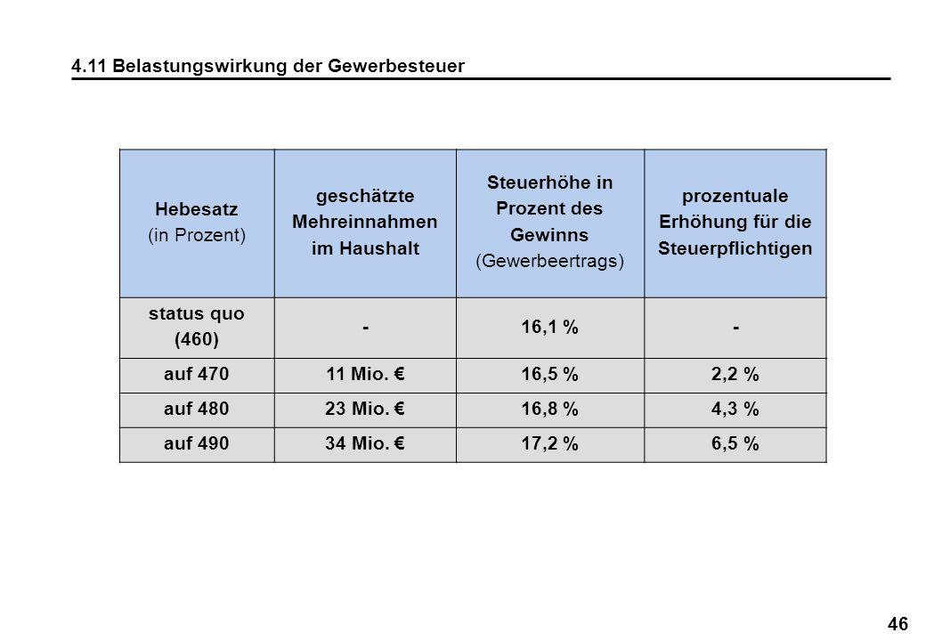 46 4.11 Belastungswirkung der Gewerbesteuer Hebesatz (in Prozent) geschätzte Mehreinnahmen im Haushalt Steuerhöhe in Prozent des Gewinns (Gewerbeertra