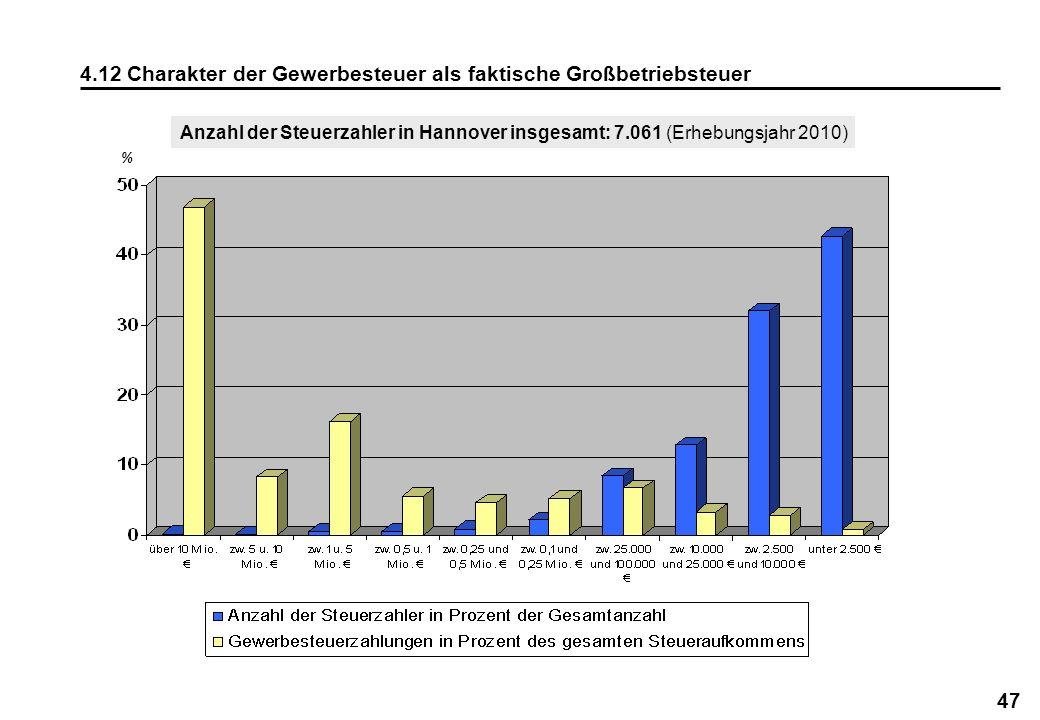 47 4.12 Charakter der Gewerbesteuer als faktische Großbetriebsteuer % Anzahl der Steuerzahler in Hannover insgesamt: 7.061 (Erhebungsjahr 2010)