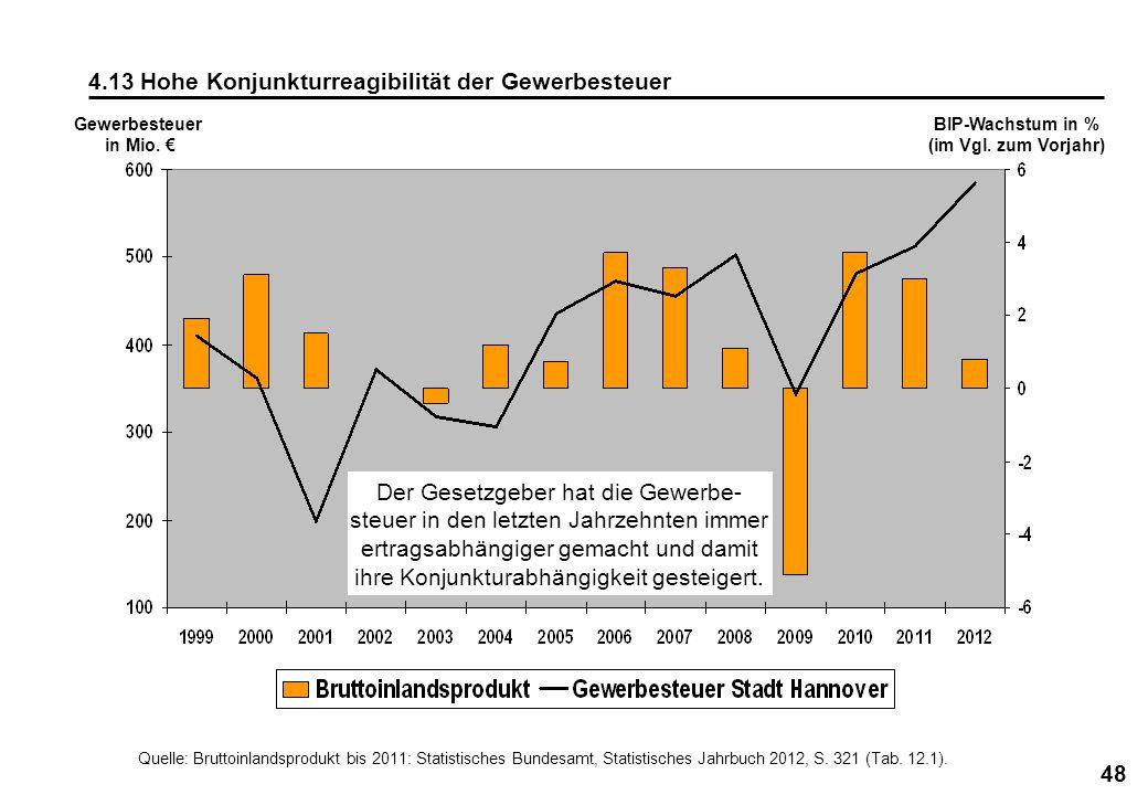 48 Quelle: Bruttoinlandsprodukt bis 2011: Statistisches Bundesamt, Statistisches Jahrbuch 2012, S. 321 (Tab. 12.1). Gewerbesteuer in Mio. BIP-Wachstum