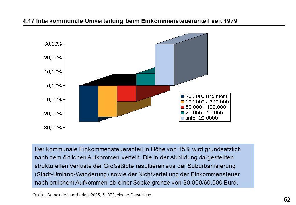 52 4.17 Interkommunale Umverteilung beim Einkommensteueranteil seit 1979 Der kommunale Einkommensteueranteil in Höhe von 15% wird grundsätzlich nach d
