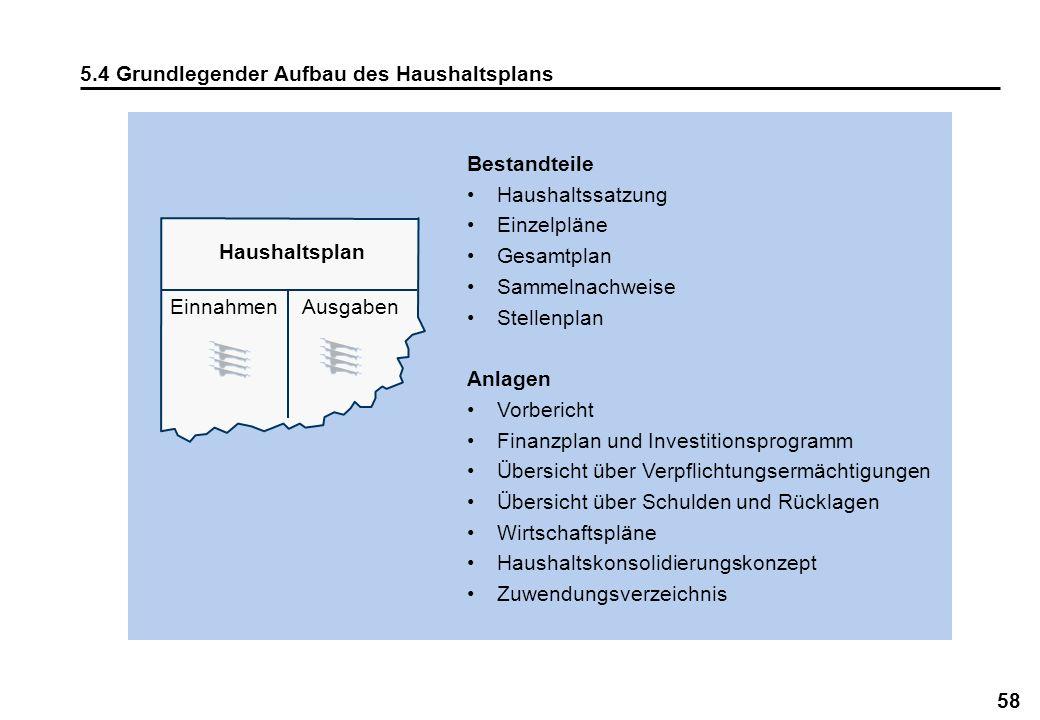 58 5.4 Grundlegender Aufbau des Haushaltsplans Bestandteile Haushaltssatzung Einzelpläne Gesamtplan Sammelnachweise Stellenplan Anlagen Vorbericht Fin