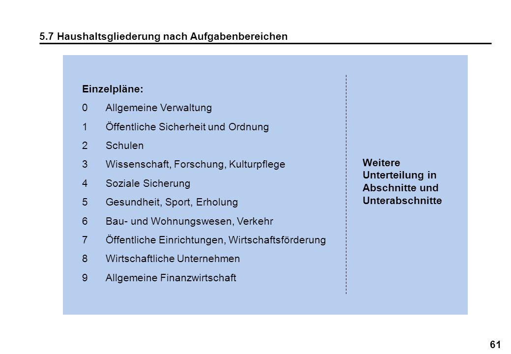 61 5.7 Haushaltsgliederung nach Aufgabenbereichen Einzelpläne: 0Allgemeine Verwaltung 1Öffentliche Sicherheit und Ordnung 2Schulen 3Wissenschaft, Fors