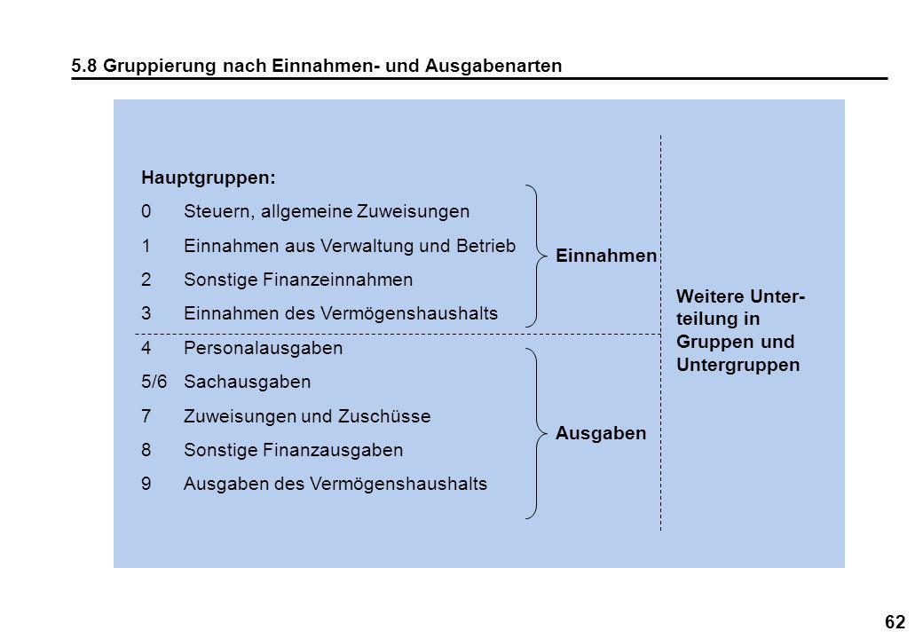 62 5.8 Gruppierung nach Einnahmen- und Ausgabenarten Hauptgruppen: 0Steuern, allgemeine Zuweisungen 1Einnahmen aus Verwaltung und Betrieb 2Sonstige Fi