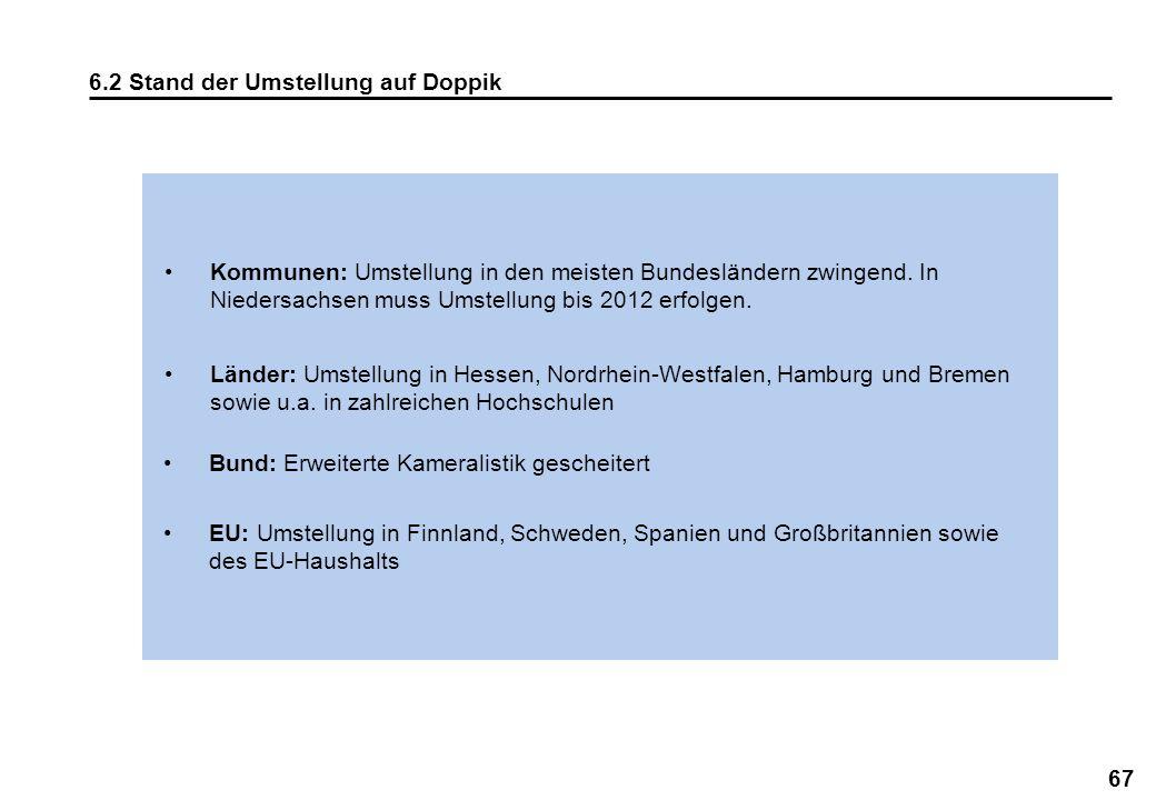 67 6.2 Stand der Umstellung auf Doppik Kommunen: Umstellung in den meisten Bundesländern zwingend. In Niedersachsen muss Umstellung bis 2012 erfolgen.
