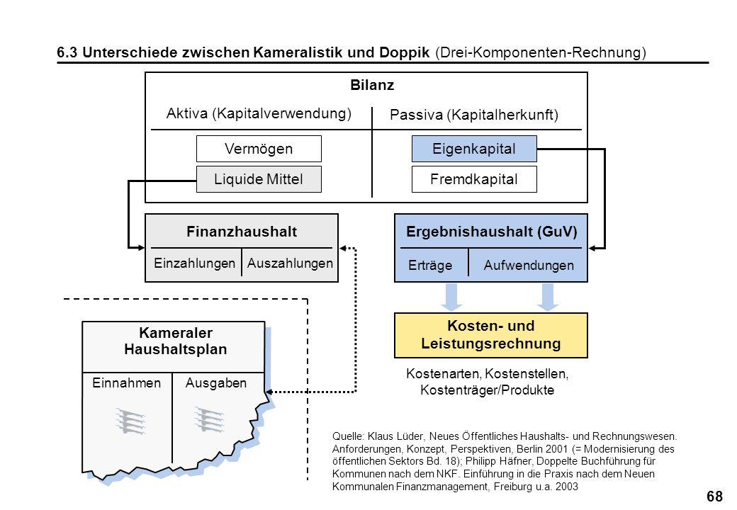 68 6.3 Unterschiede zwischen Kameralistik und Doppik (Drei-Komponenten-Rechnung) Quelle: Klaus Lüder, Neues Öffentliches Haushalts- und Rechnungswesen