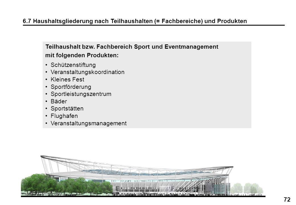 72 6.7 Haushaltsgliederung nach Teilhaushalten (= Fachbereiche) und Produkten Teilhaushalt bzw. Fachbereich Sport und Eventmanagement mit folgenden Pr