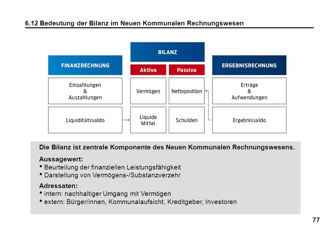 77 6.12 Bedeutung der Bilanz im Neuen Kommunalen Rechnungswesen Die Bilanz ist zentrale Komponente des Neuen Kommunalen Rechnungswesens. Aussagewert: