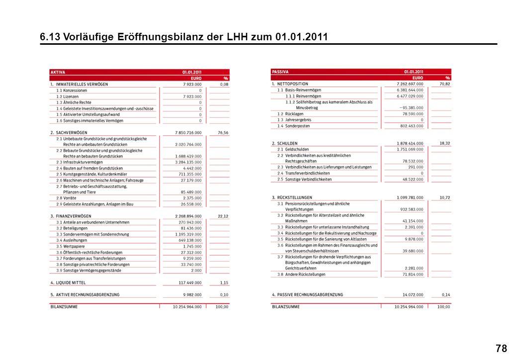 78 6.13 Vorläufige Eröffnungsbilanz der LHH zum 01.01.2011