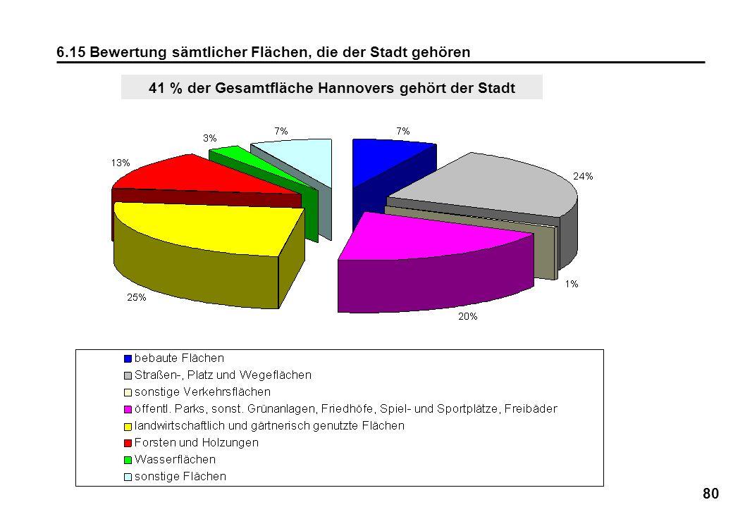 80 6.15 Bewertung sämtlicher Flächen, die der Stadt gehören 41 % der Gesamtfläche Hannovers gehört der Stadt
