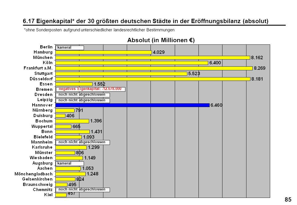85 6.17 Eigenkapital* der 30 größten deutschen Städte in der Eröffnungsbilanz (absolut) Absolut (in Millionen ) noch nicht abgeschlossen kameral negat