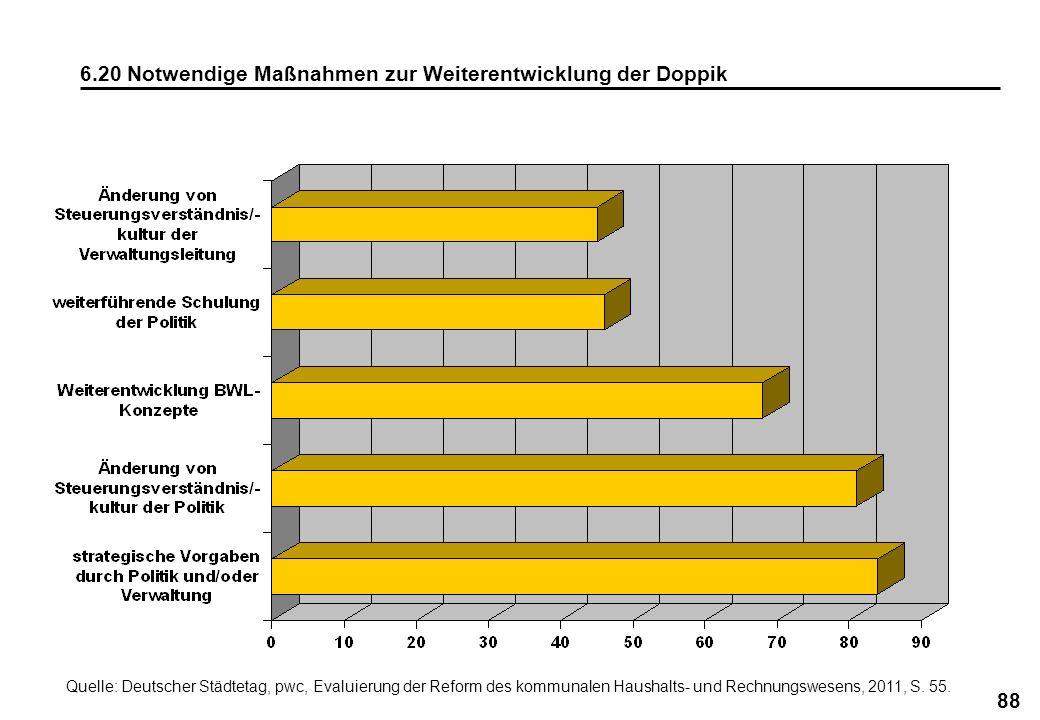 88 6.20 Notwendige Maßnahmen zur Weiterentwicklung der Doppik Quelle: Deutscher Städtetag, pwc, Evaluierung der Reform des kommunalen Haushalts- und R