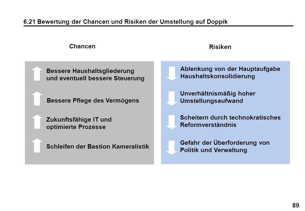 89 6.21 Bewertung der Chancen und Risiken der Umstellung auf Doppik Bessere Pflege des Vermögens Zukunftsfähige IT und optimierte Prozesse Schleifen d