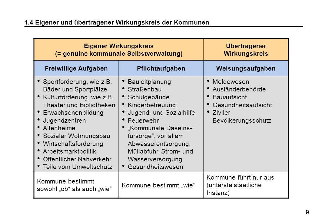 9 1.4 Eigener und übertragener Wirkungskreis der Kommunen Eigener Wirkungskreis (= genuine kommunale Selbstverwaltung) Übertragener Wirkungskreis Frei