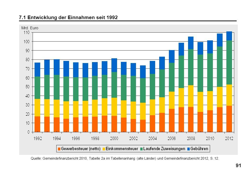 91 7.1 Entwicklung der Einnahmen seit 1992 Mrd. Euro Quelle: Gemeindefinanzbericht 2010, Tabelle 2a im Tabellenanhang (alte Länder) und Gemeindefinanz