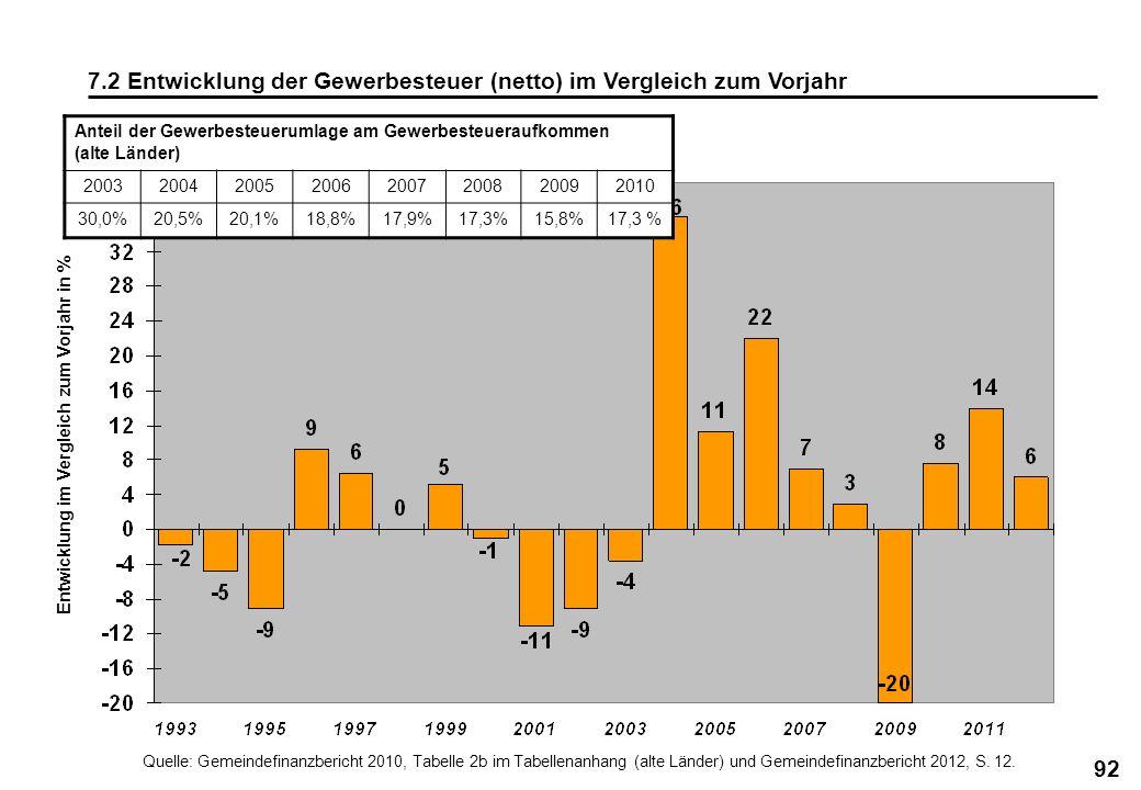92 7.2 Entwicklung der Gewerbesteuer (netto) im Vergleich zum Vorjahr Entwicklung im Vergleich zum Vorjahr in % Anteil der Gewerbesteuerumlage am Gewe